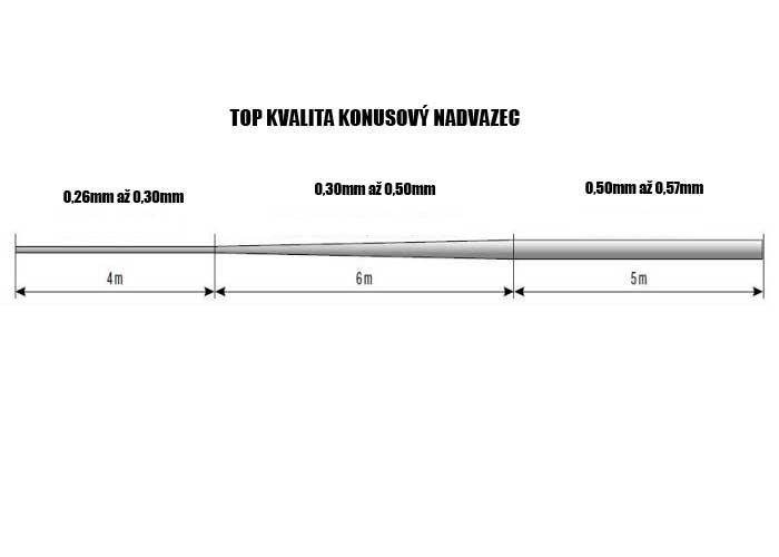 konusovy-nadvazec-detail